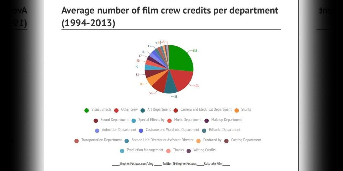 How Many People Work on a Hollywood Film?